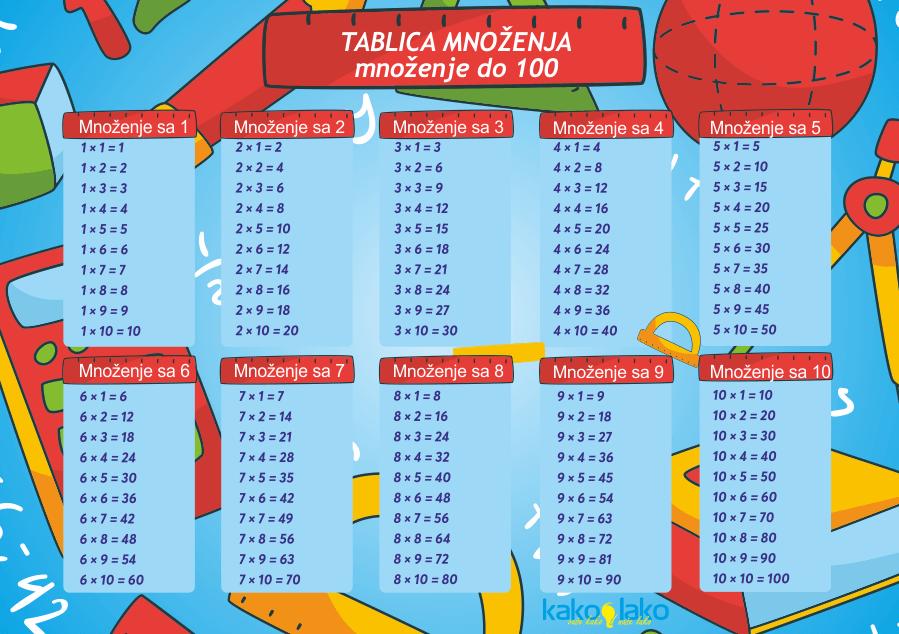 tablica množenja duža